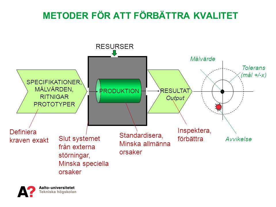 METODER FÖR ATT FÖRBÄTTRA KVALITET