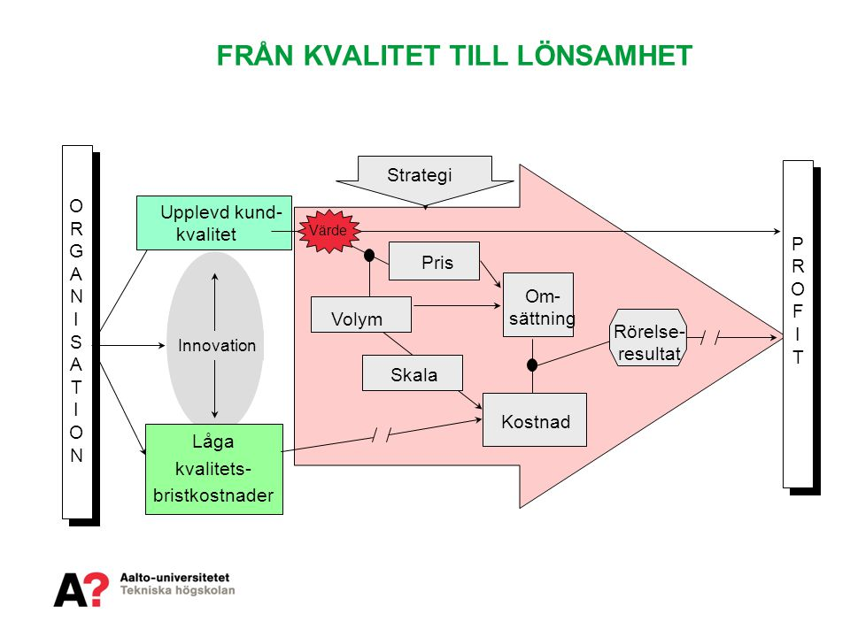 FRÅN KVALITET TILL LÖNSAMHET
