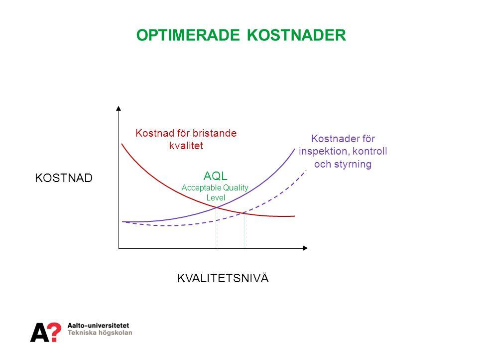 OPTIMERADE KOSTNADER AQL KOSTNAD KVALITETSNIVÅ Kostnad för bristande