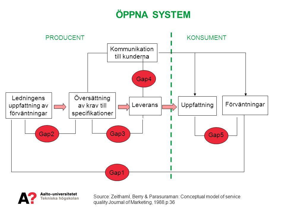 ÖPPNA SYSTEM PRODUCENT KONSUMENT Kommunikation till kunderna Gap4