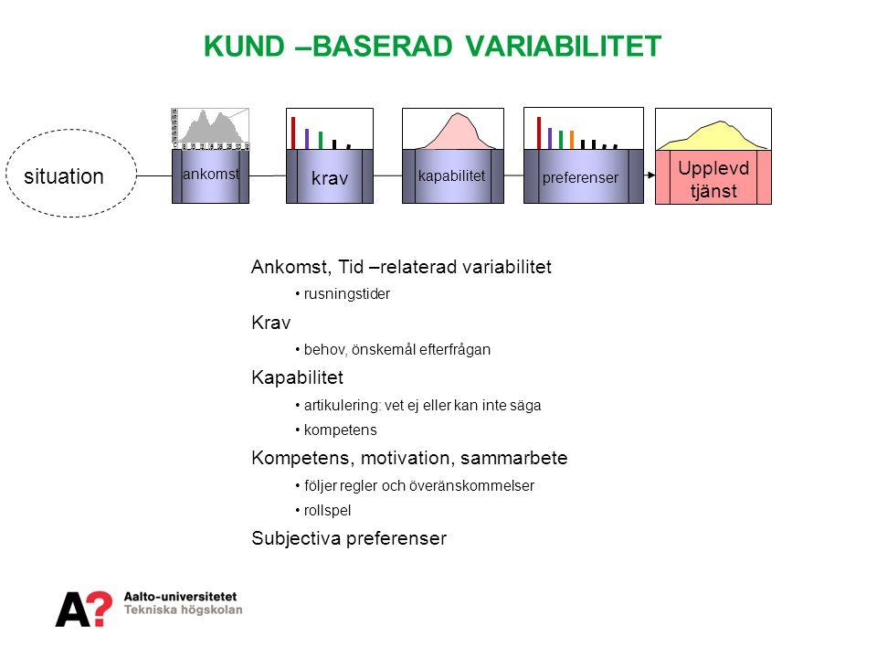 KUND –BASERAD VARIABILITET