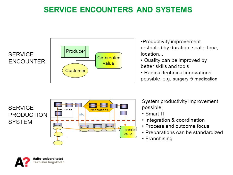 SERVICE ENCOUNTERS AND SYSTEMS