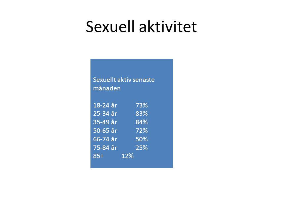 Sexuell aktivitet Sexuellt aktiv senaste månaden 18-24 år 73%