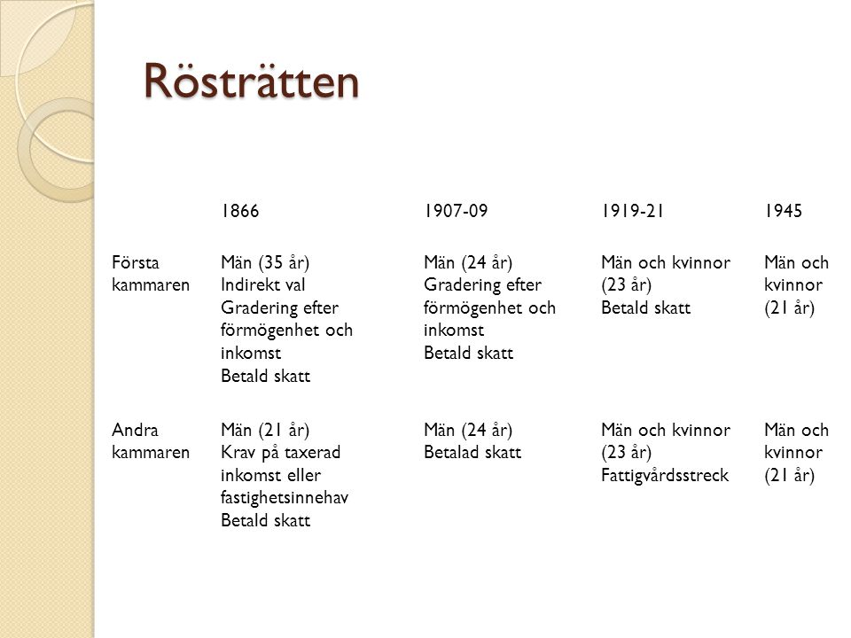 Rösträtten 1866 1907-09 1919-21 1945 Första kammaren Män (35 år)
