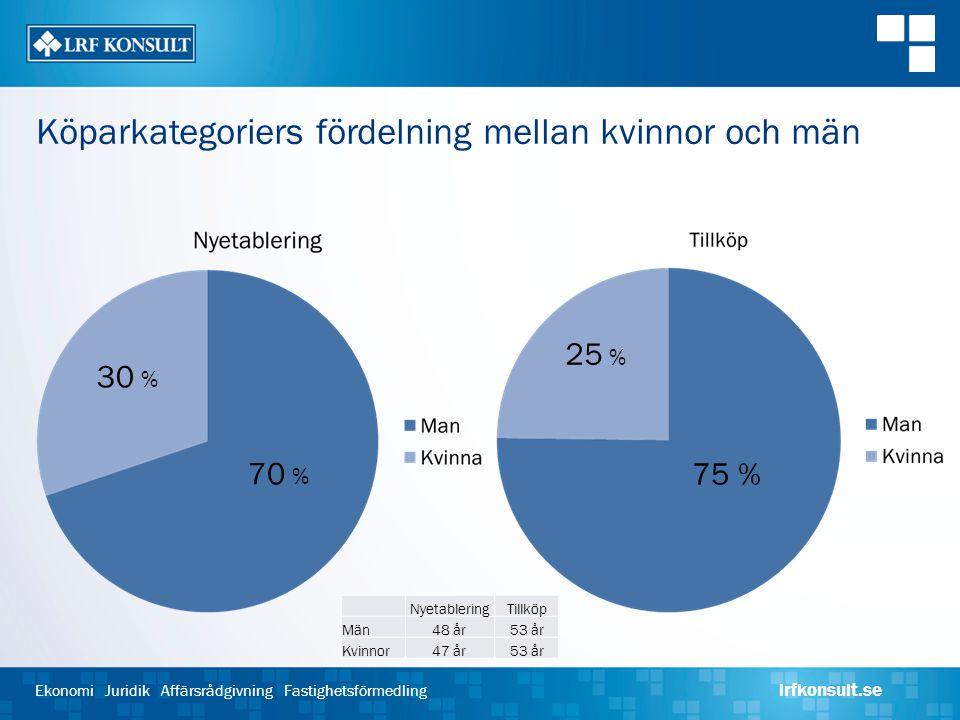 Köparkategoriers fördelning mellan kvinnor och män