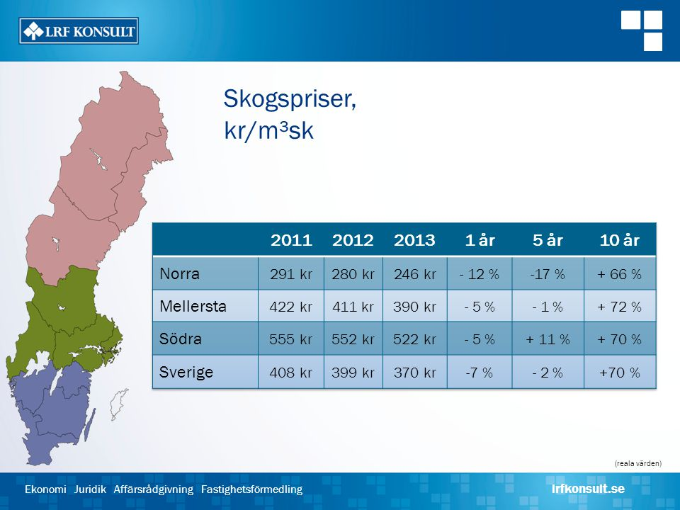Skogspriser, kr/m³sk 2011 2012 2013 1 år 5 år 10 år Norra Mellersta