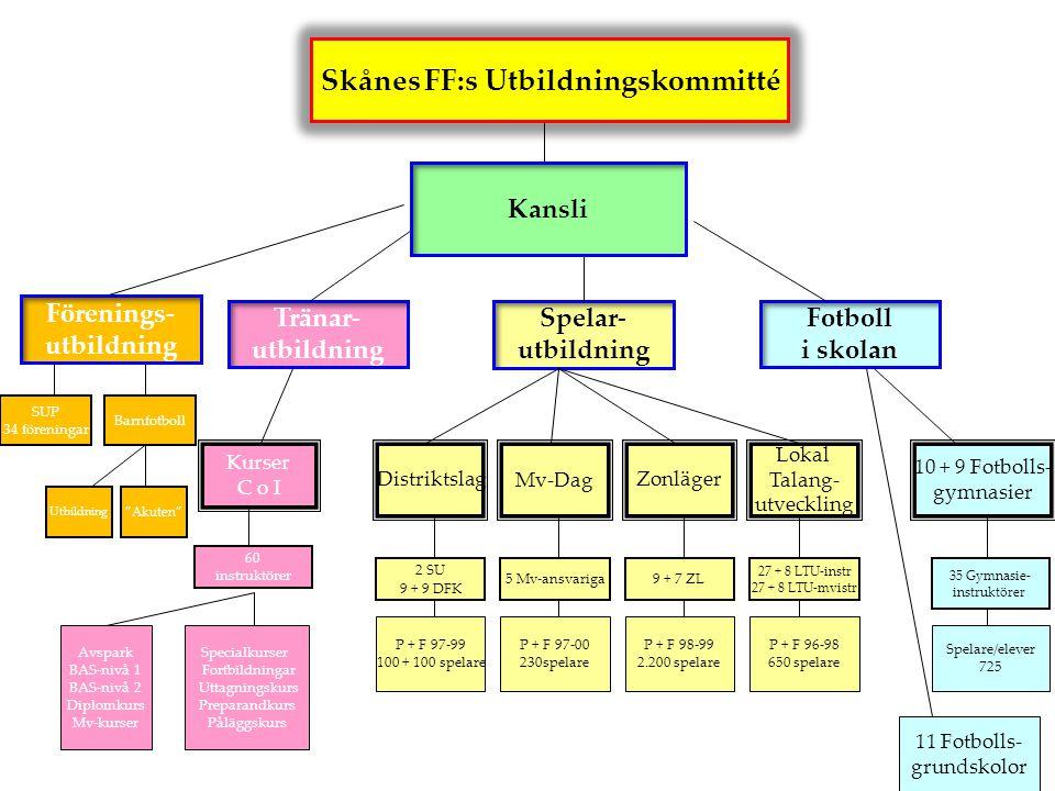 Skånes FF:s Utbildningskommitté
