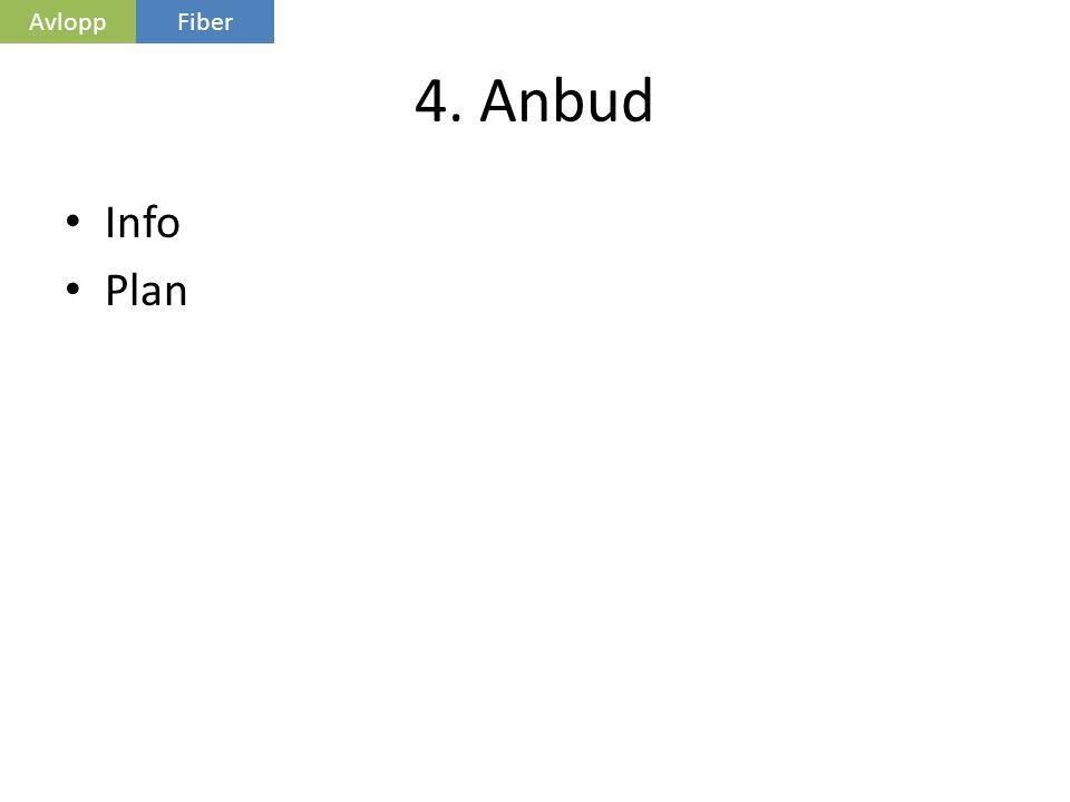 Avlopp Fiber 4. Anbud Info Plan