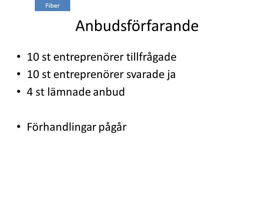 Anbudsförfarande 10 st entreprenörer tillfrågade