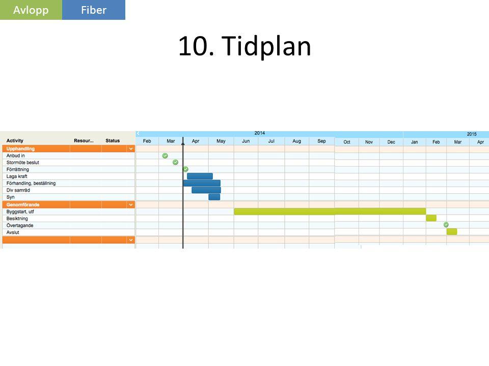 Avlopp Fiber 10. Tidplan