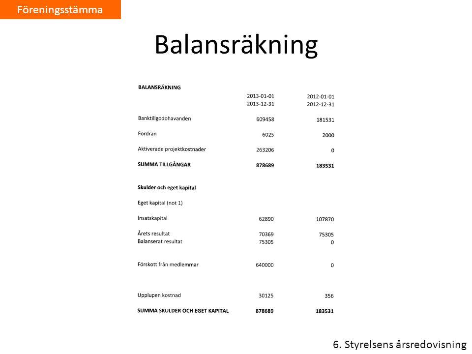 Föreningsstämma Balansräkning 6. Styrelsens årsredovisning