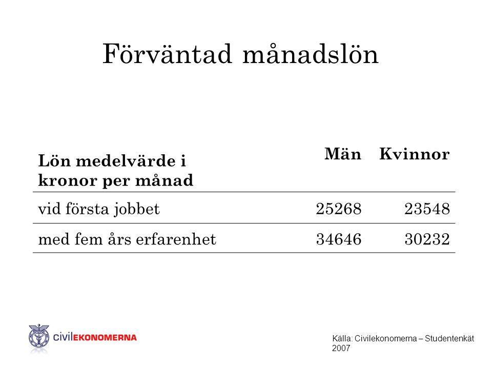 Förväntad månadslön Lön medelvärde i kronor per månad Män Kvinnor