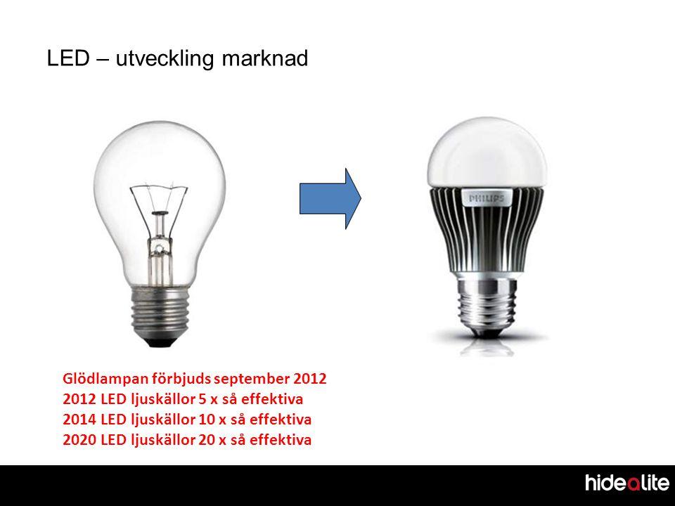 LED – utveckling marknad