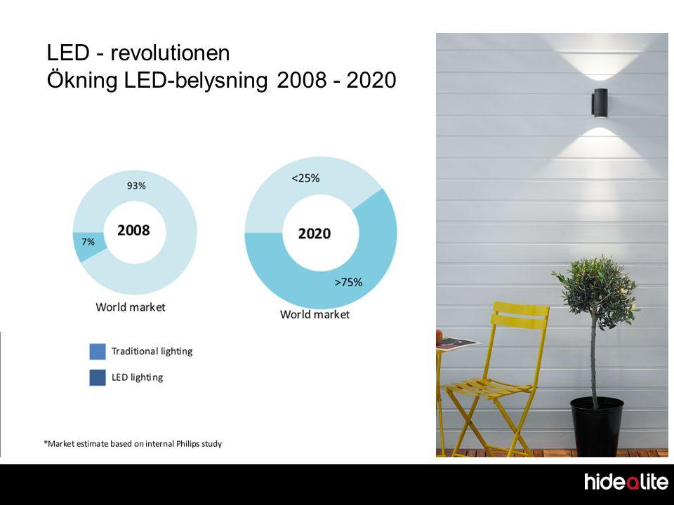 LED - revolutionen Ökning LED-belysning 2008 - 2020