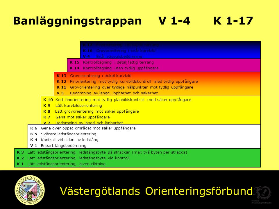Banläggningstrappan V 1-4 K 1-17