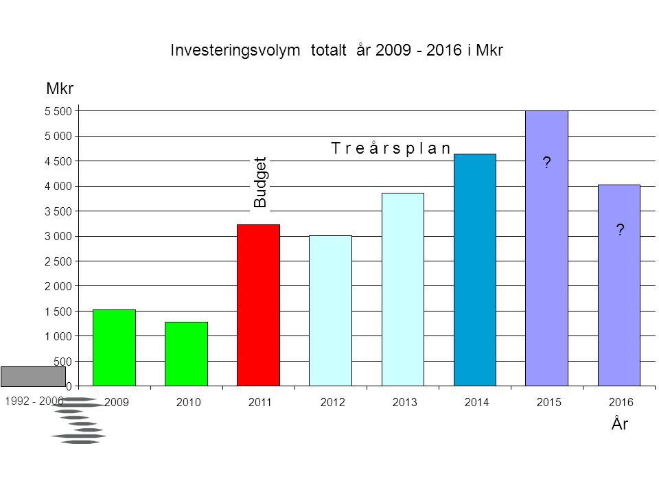 Investeringsvolym totalt år 2009 - 2016 i Mkr