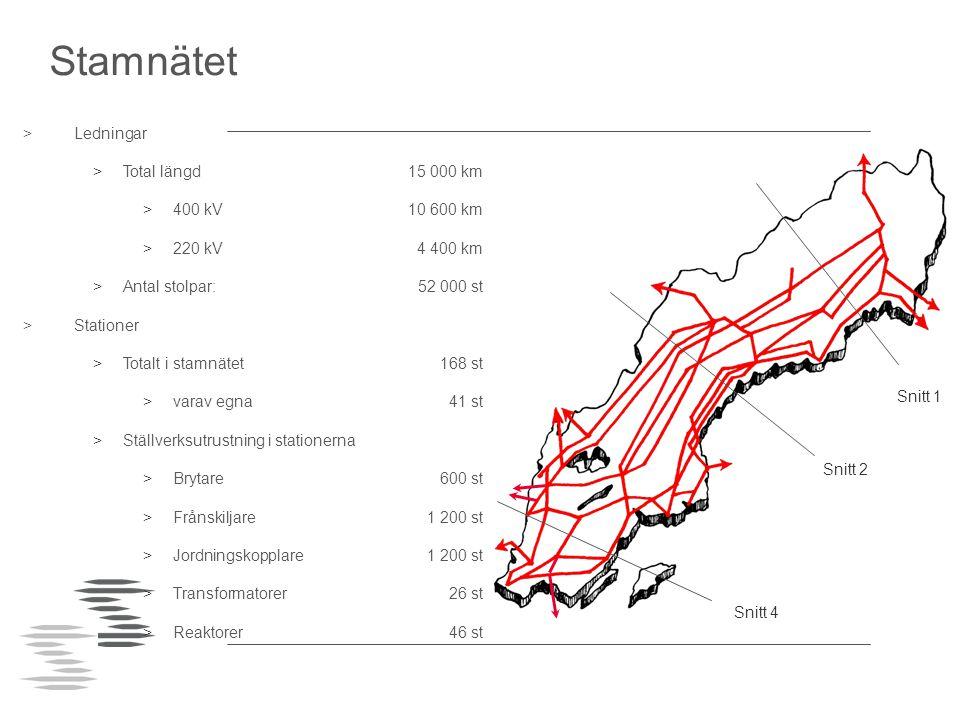Stamnätet Ledningar Total längd 15 000 km 400 kV 10 600 km