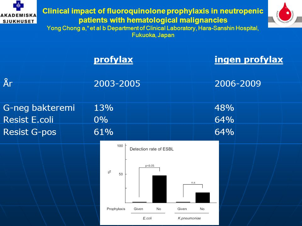 Clinical impact of fluoroquinolone prophylaxis in neutropenic patients with hematological malignancies Yong Chong a,* et al b Department of Clinical Laboratory, Hara-Sanshin Hospital, Fukuoka, Japan