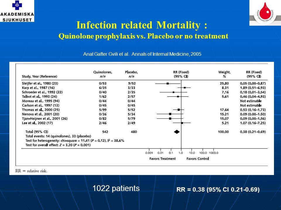 Infection related Mortality :