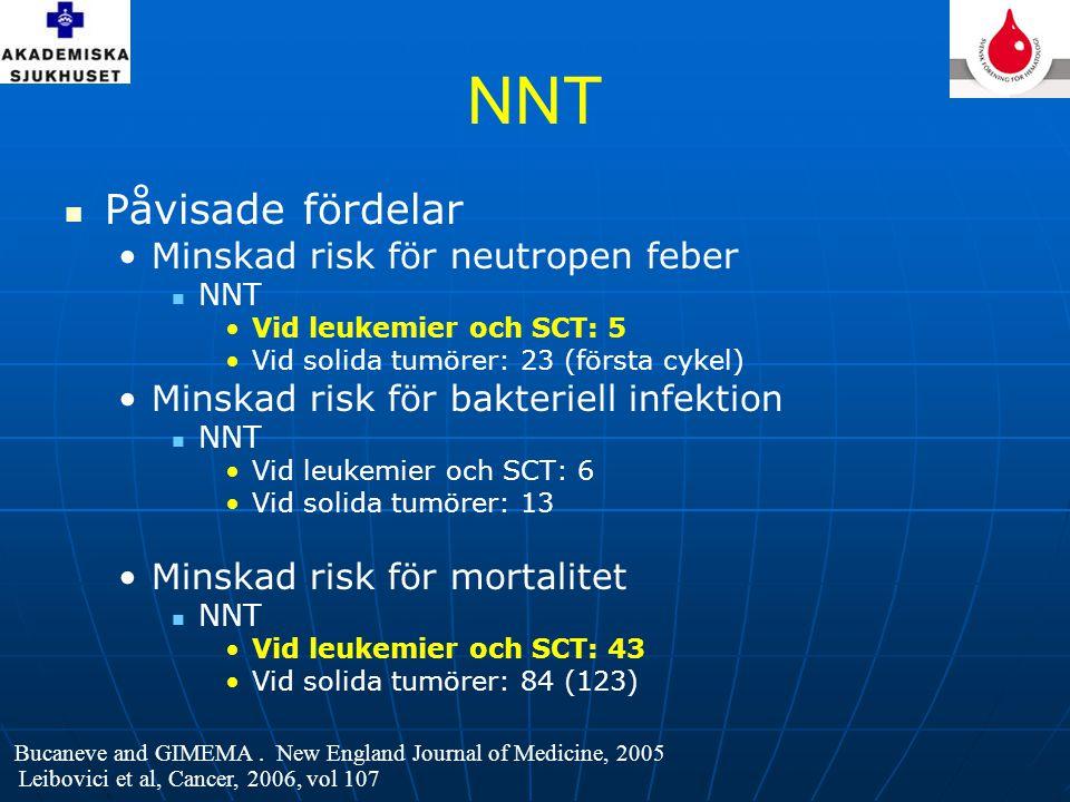 NNT Påvisade fördelar Minskad risk för neutropen feber