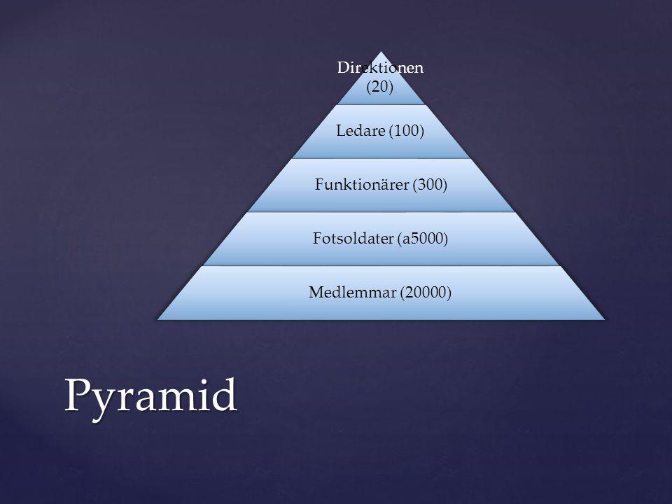 Pyramid Direktionen (20) Ledare (100) Funktionärer (300)