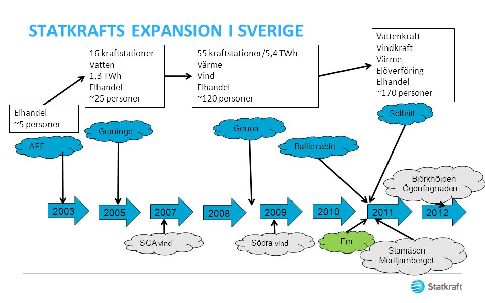 STATKRAFTS EXPANSION I SVERIGE