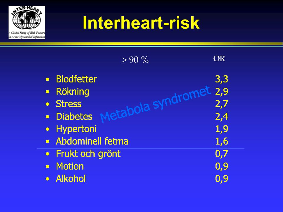 Interheart-risk Metabola syndromet Metabola syndromet