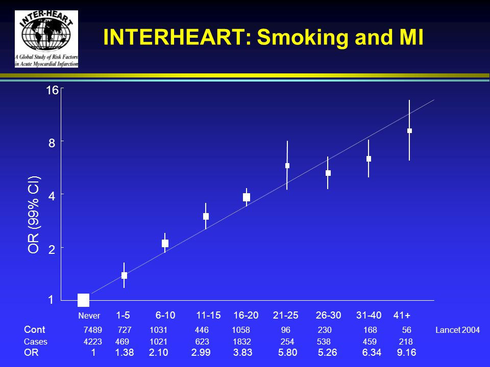 INTERHEART: Smoking and MI