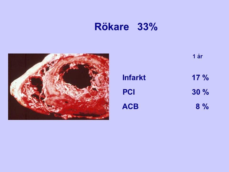 Rökare 33% 1 år Infarkt 17 % PCI 30 % ACB 8 %
