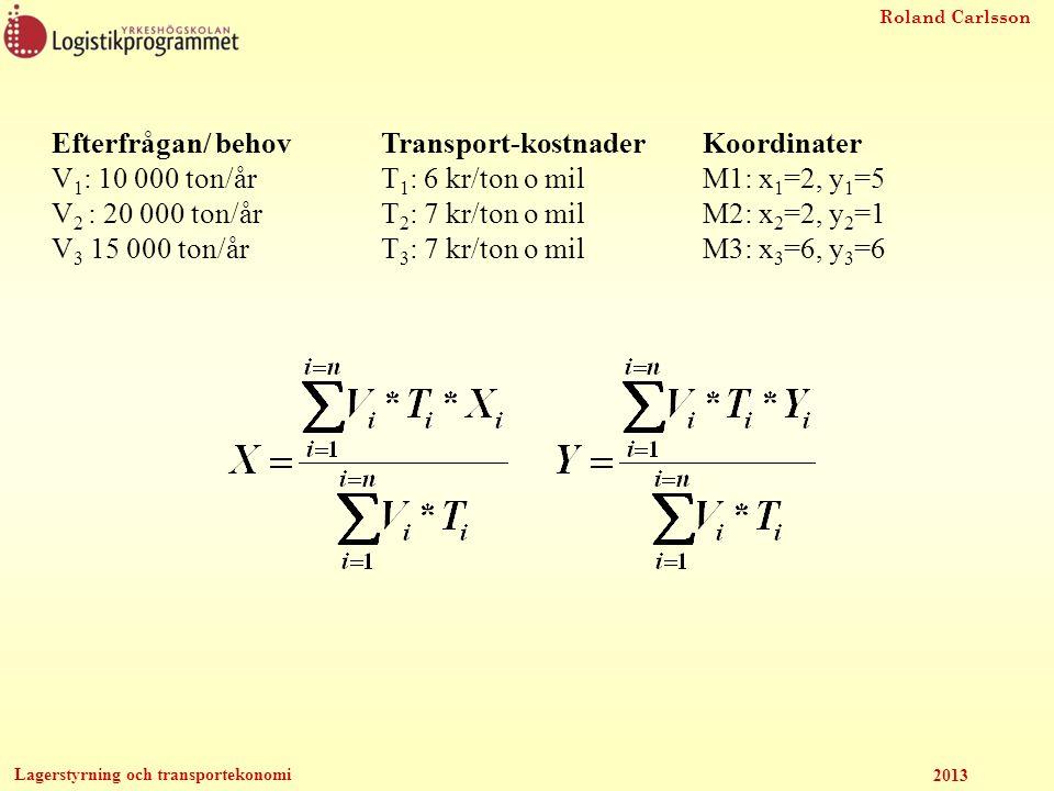 Efterfrågan/ behov V1: 10 000 ton/år. V2 : 20 000 ton/år. V3 15 000 ton/år. Transport-kostnader.