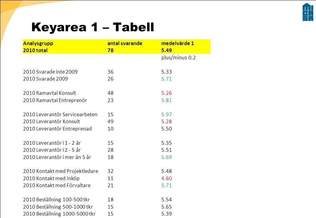 Keyarea 1 – Tabell Analysgrupp antal svarande medelvärde 1 2010 total