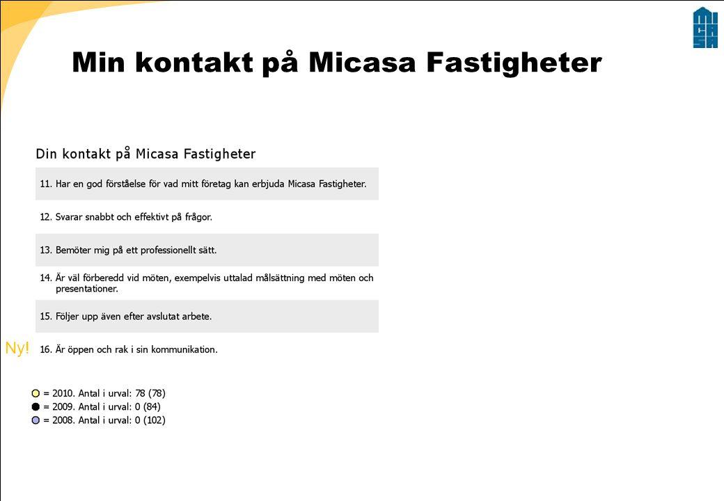 Min kontakt på Micasa Fastigheter