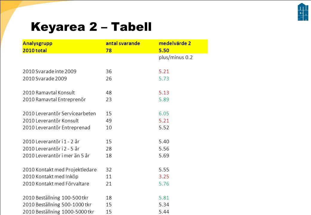 Keyarea 2 – Tabell Analysgrupp antal svarande medelvärde 2 2010 total
