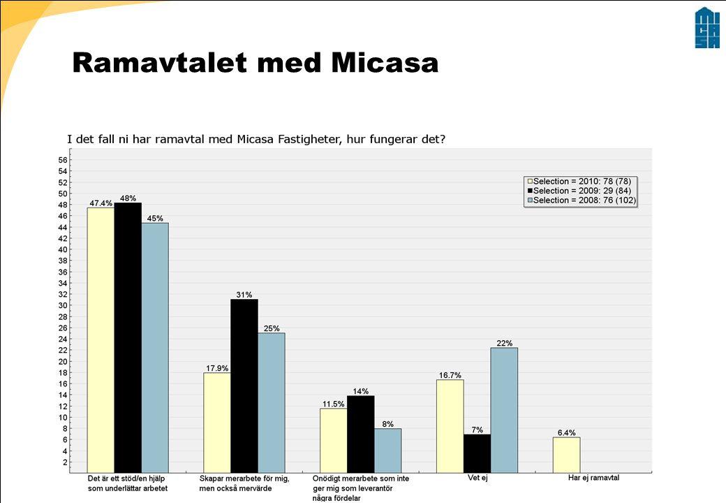 Ramavtalet med Micasa