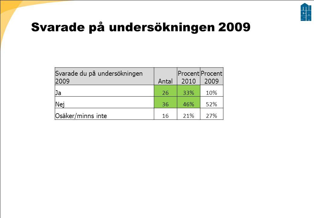Svarade på undersökningen 2009