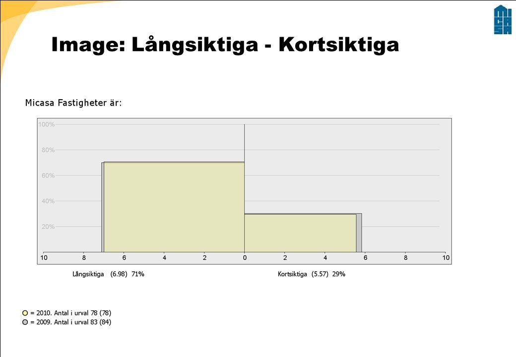 Image: Långsiktiga - Kortsiktiga