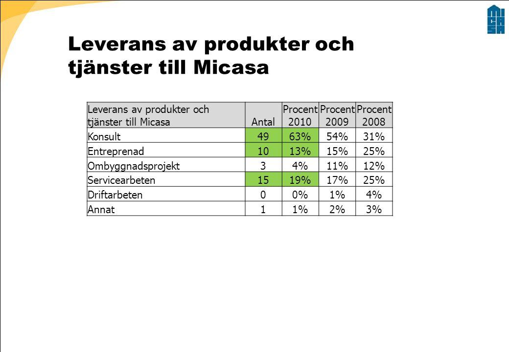 Leverans av produkter och tjänster till Micasa