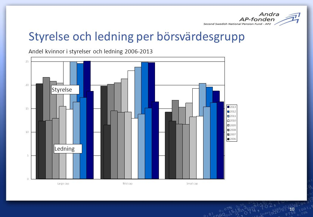 Styrelse och ledning per börsvärdesgrupp