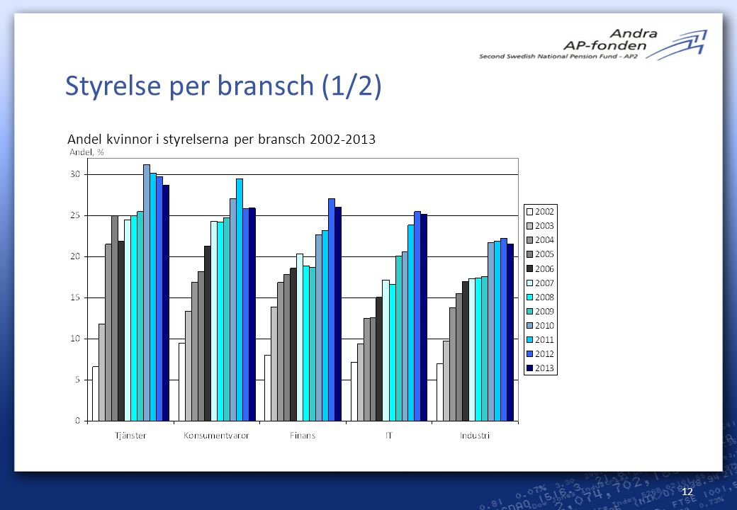 Styrelse per bransch (1/2)