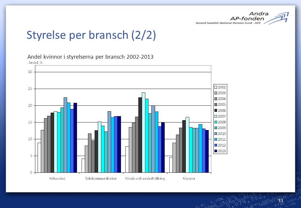 Styrelse per bransch (2/2)