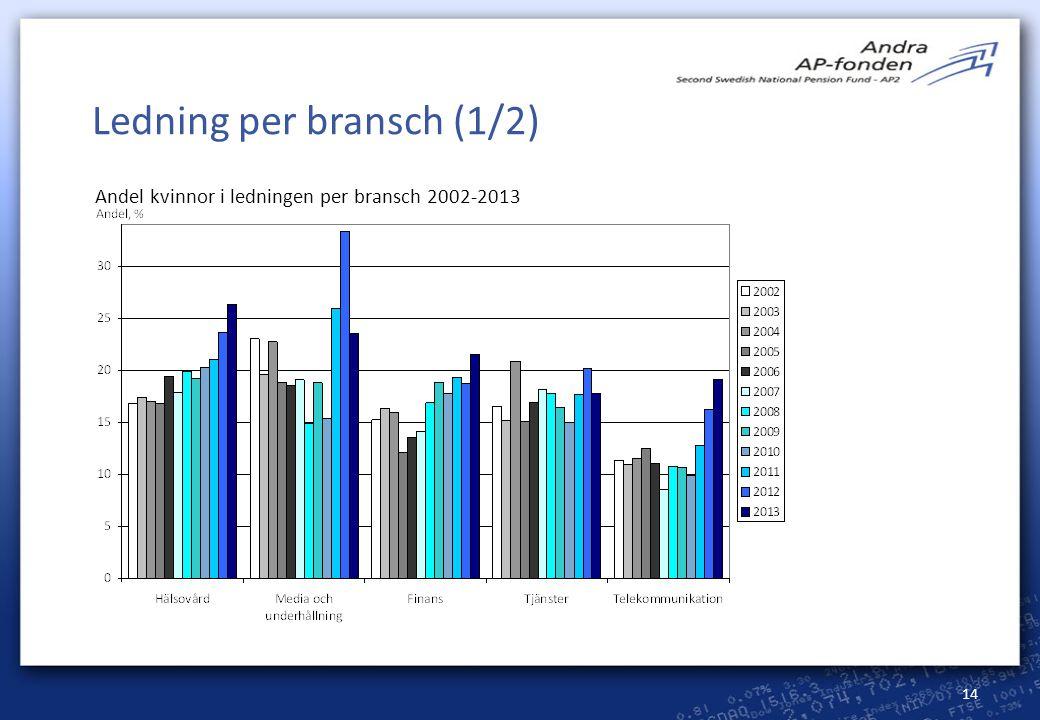 Ledning per bransch (1/2)