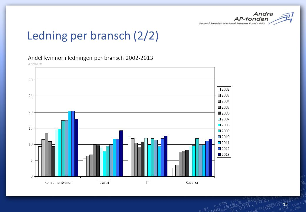 Ledning per bransch (2/2)