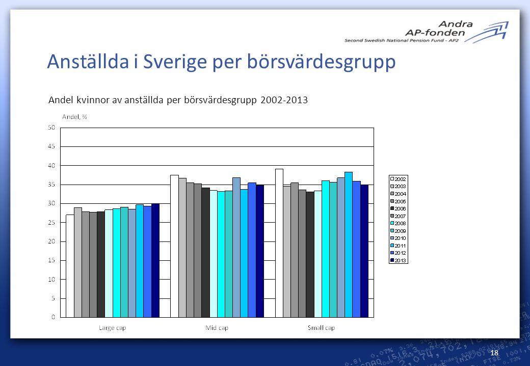 Anställda i Sverige per börsvärdesgrupp