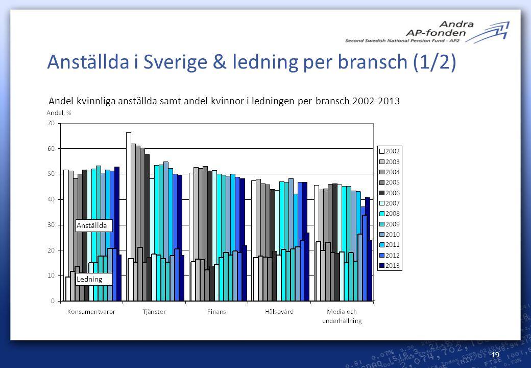 Anställda i Sverige & ledning per bransch (1/2)