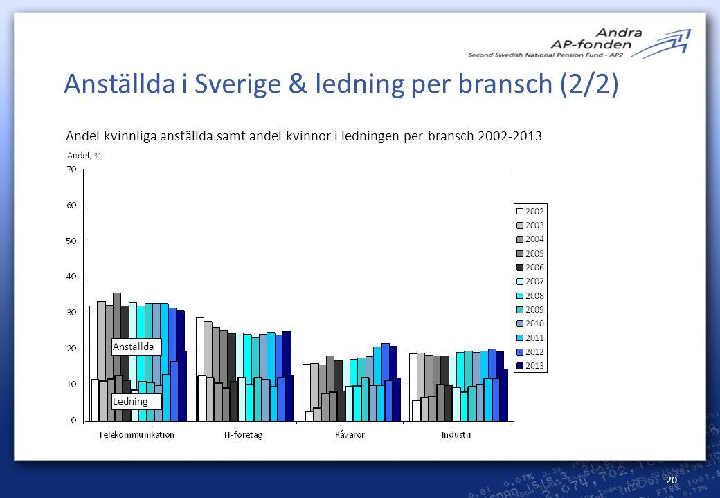 Anställda i Sverige & ledning per bransch (2/2)