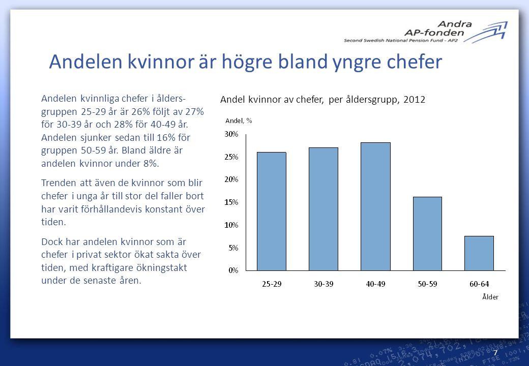 Andelen kvinnor är högre bland yngre chefer