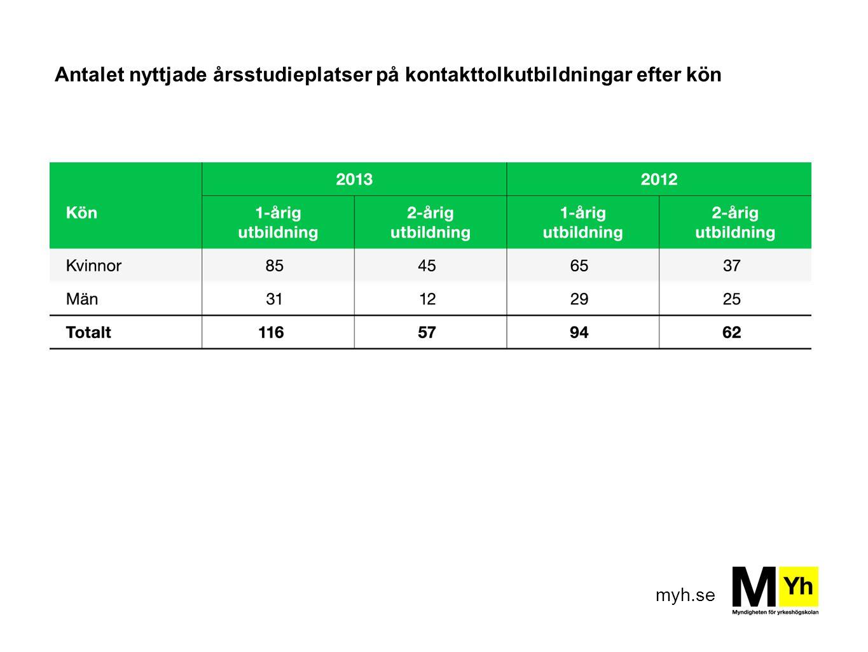Antalet nyttjade årsstudieplatser på kontakttolkutbildningar efter kön