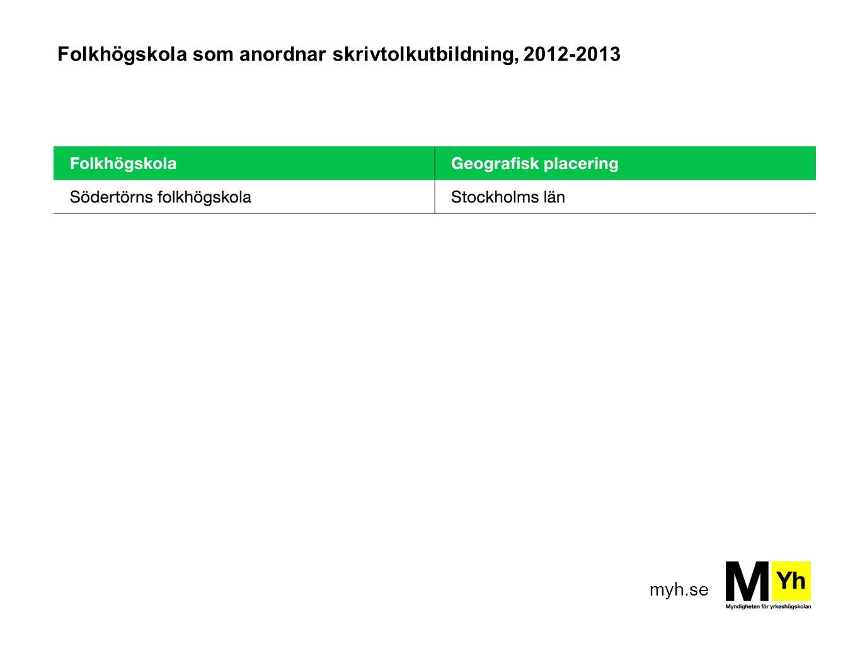 Folkhögskola som anordnar skrivtolkutbildning, 2012-2013