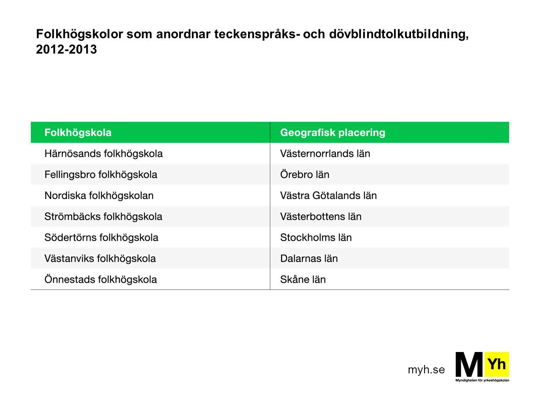 Folkhögskolor som anordnar teckenspråks- och dövblindtolkutbildning, 2012-2013