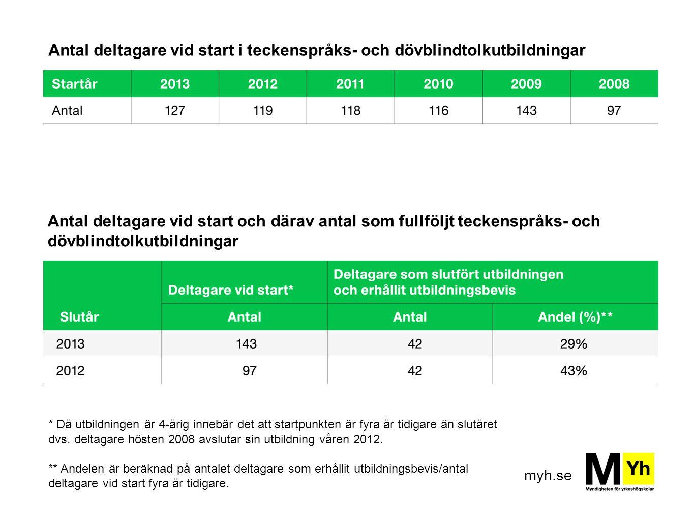 Antal deltagare vid start i teckenspråks- och dövblindtolkutbildningar